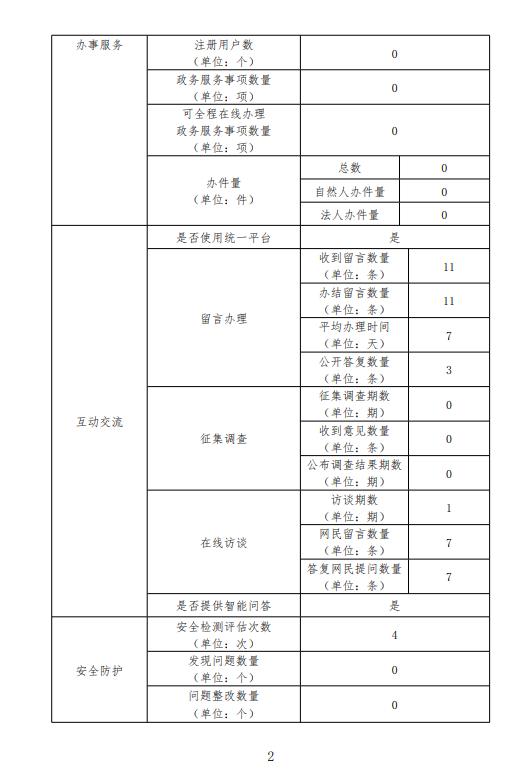 2019年广东省审计厅政府网站工作年度报表2.png